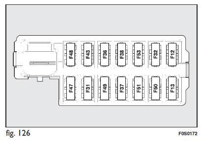 fiat 500 remplacement des fusibles situations d 39 urgence manuel du conducteur fiat 500. Black Bedroom Furniture Sets. Home Design Ideas